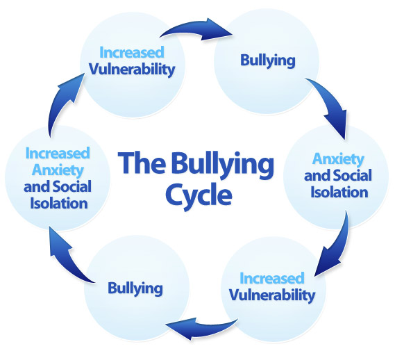 The Bullying Cycle